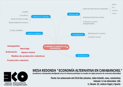 III aniversario de El Eko mesa redonda sobre economía alternativa en Carabanchel